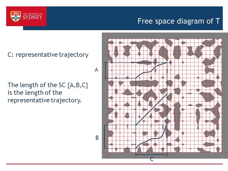 Free space diagram of T C: representative trajectory