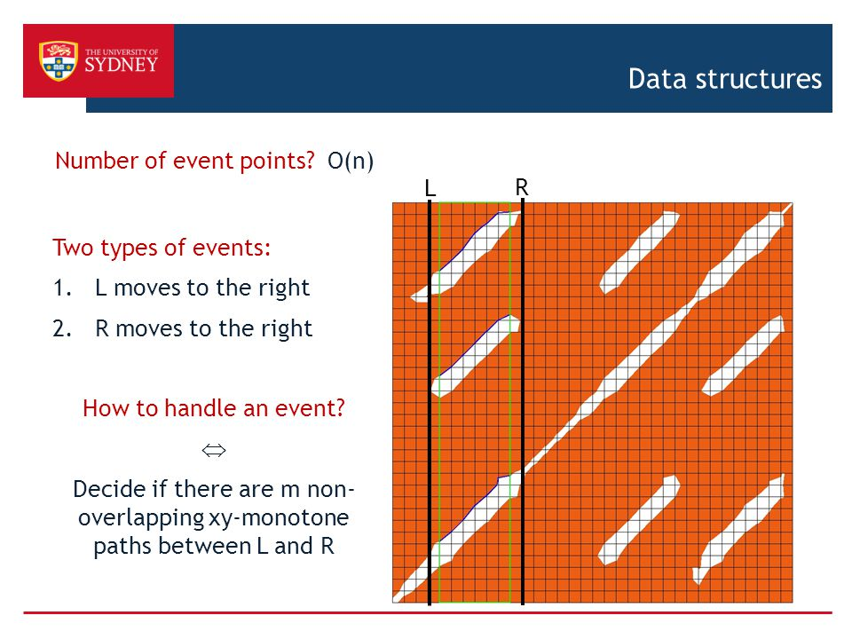 Data structures Number of event points O(n) L R Two types of events:
