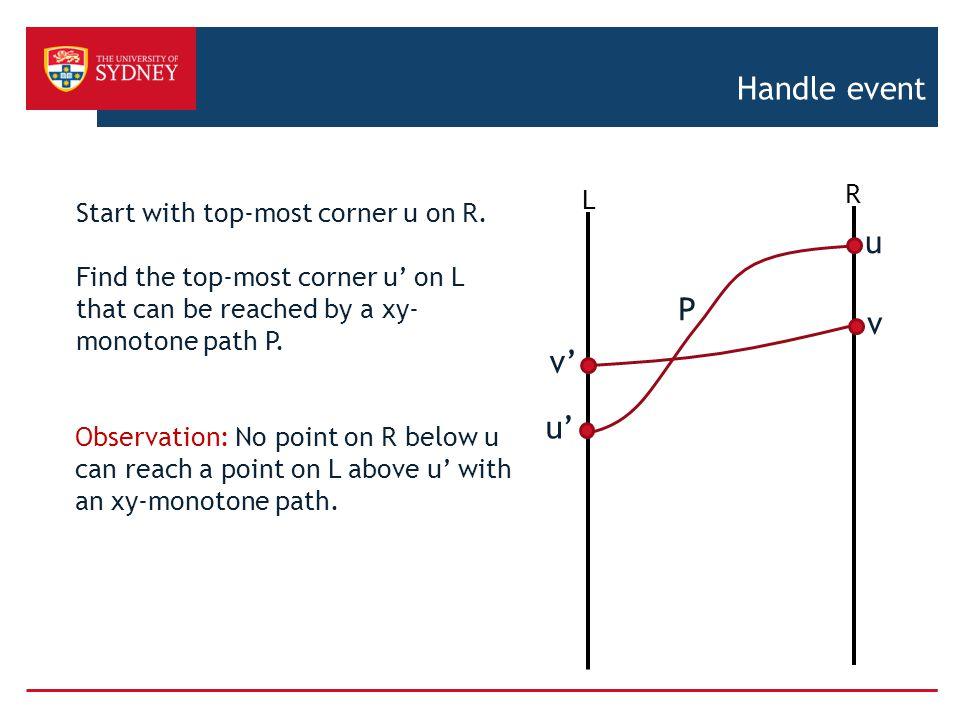 Handle event u P v v' u' R Start with top-most corner u on R. L