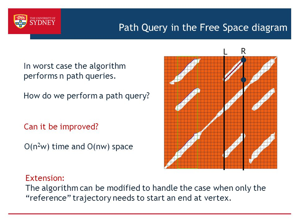 Path Query in the Free Space diagram
