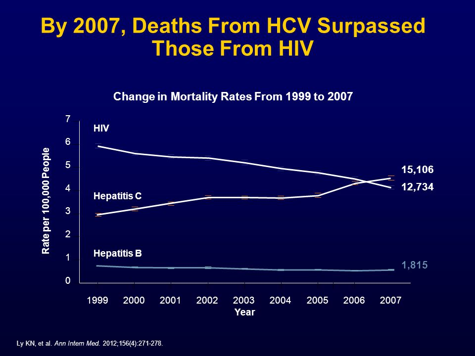 By 2007, Deaths From HCV Surpassed Those From HIV