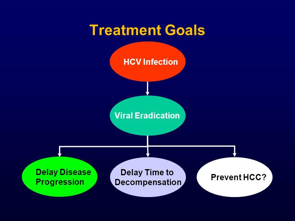 Treatment Goals HCV Infection Viral Eradication Delay Disease