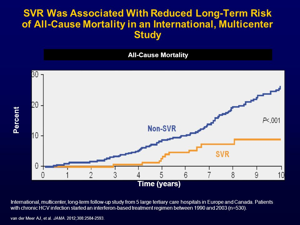 SVR Was Associated With Reduced Long-Term Risk of All-Cause Mortality in an International, Multicenter Study