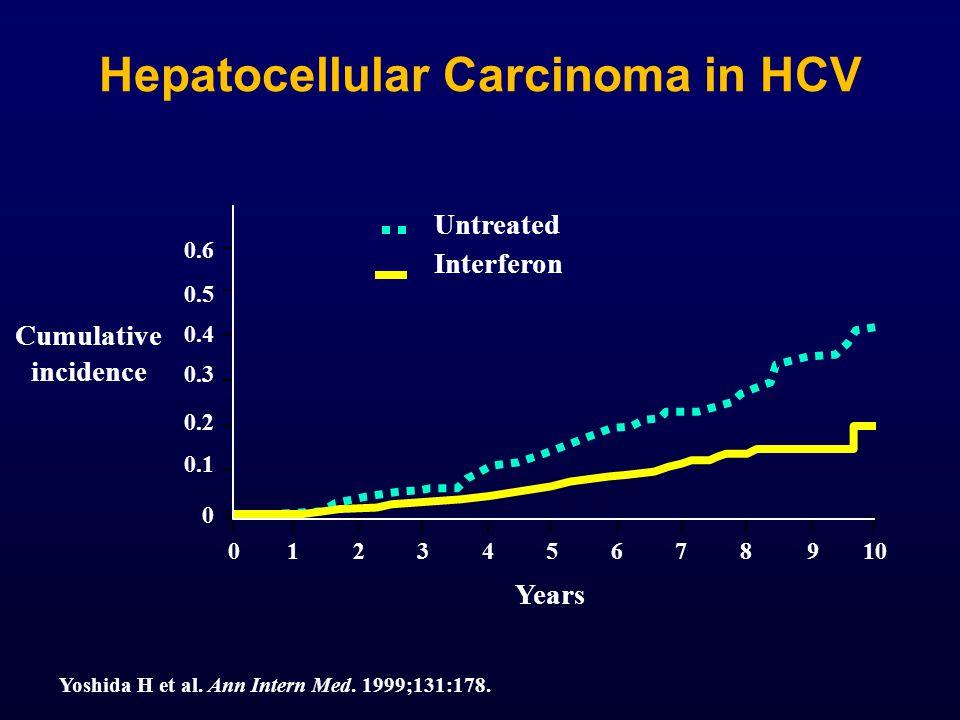 Hepatocellular Carcinoma in HCV