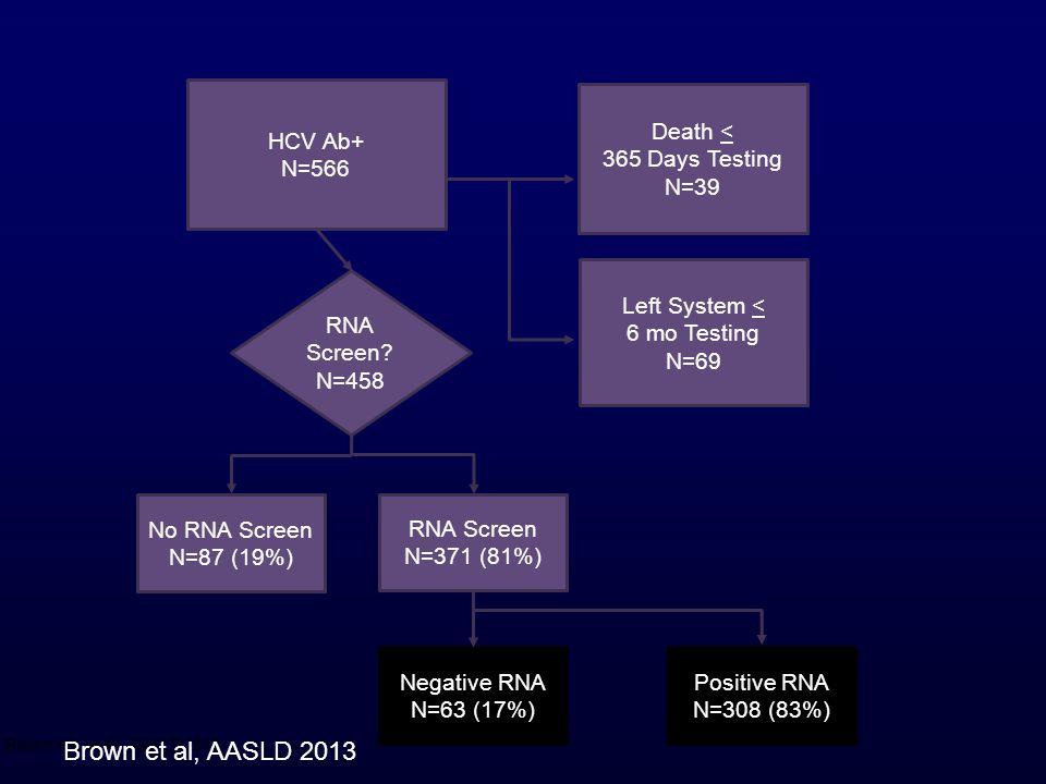 Brown et al, AASLD 2013 HCV Ab+ N=566 Death < 365 Days Testing N=39