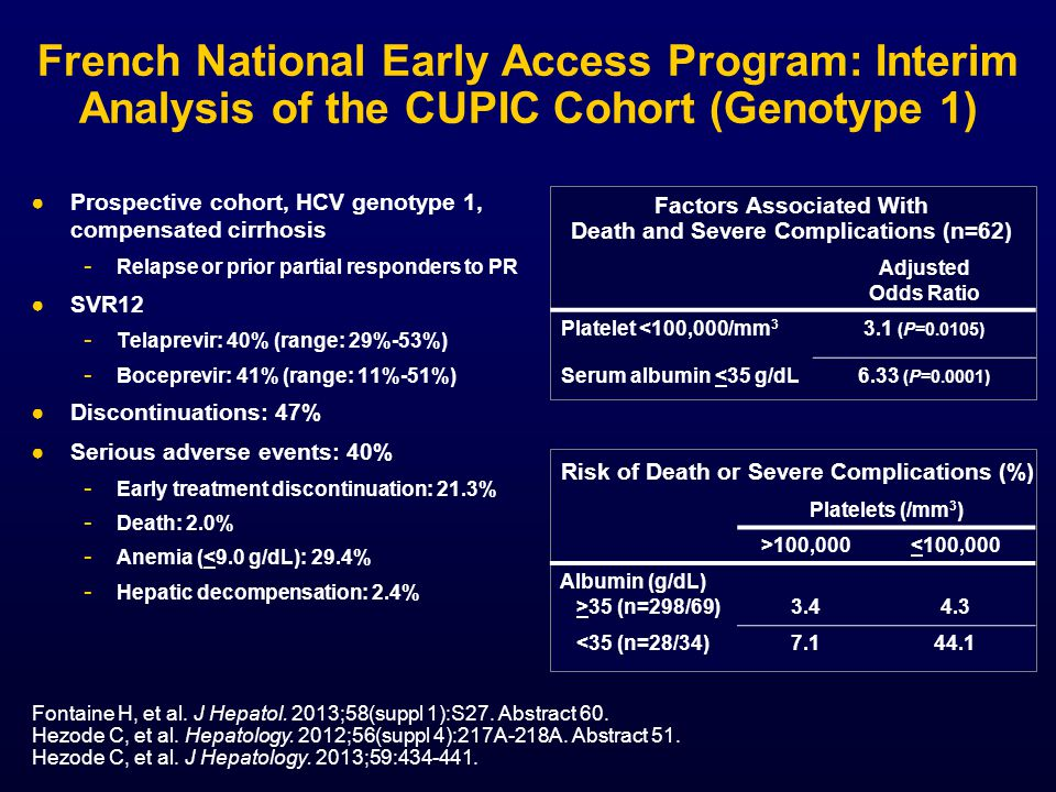 French National Early Access Program: Interim Analysis of the CUPIC Cohort (Genotype 1)