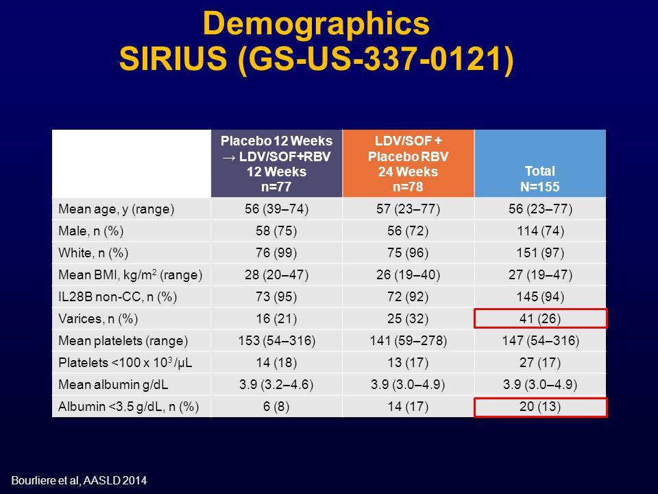 Demographics SIRIUS (GS-US-337-0121)