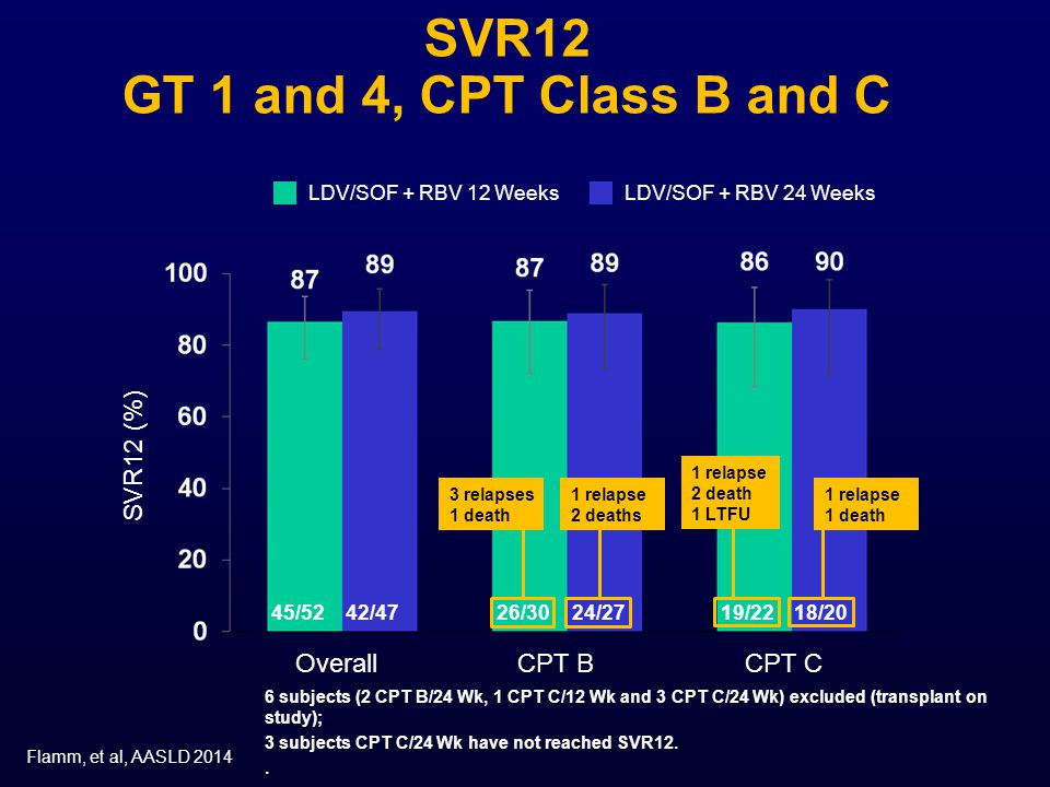 SVR12 GT 1 and 4, CPT Class B and C