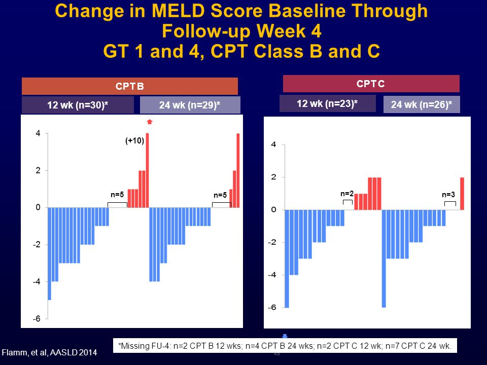 Change in MELD Score Baseline Through Follow-up Week 4 GT 1 and 4, CPT Class B and C