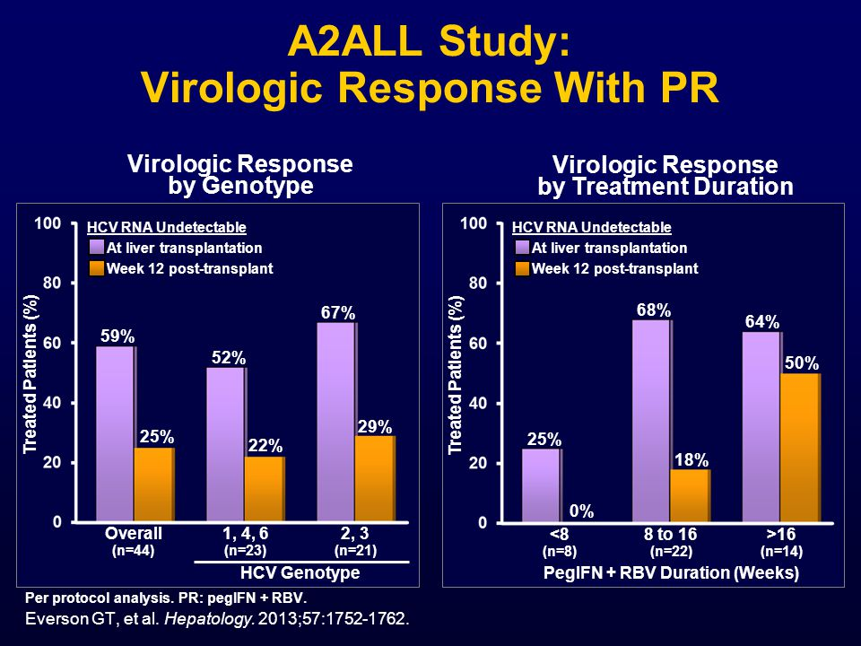 A2ALL Study: Virologic Response With PR