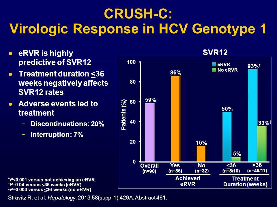CRUSH-C: Virologic Response in HCV Genotype 1