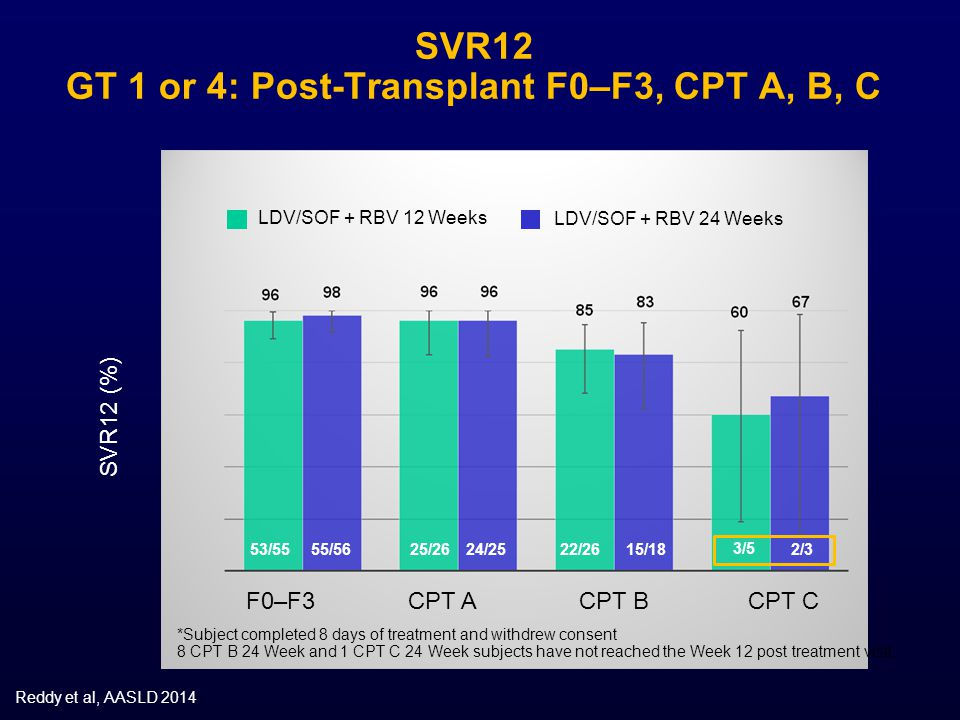 SVR12 GT 1 or 4: Post-Transplant F0–F3, CPT A, B, C