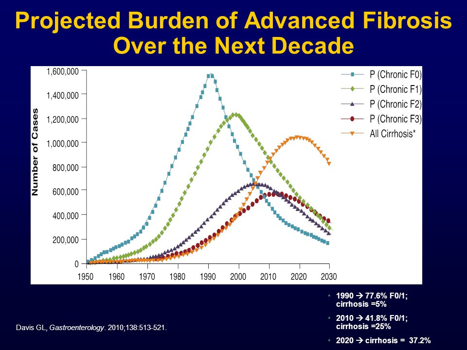 Projected Burden of Advanced Fibrosis Over the Next Decade