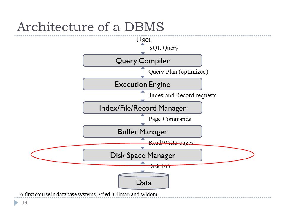 Architecture of a DBMS User Query Compiler Execution Engine