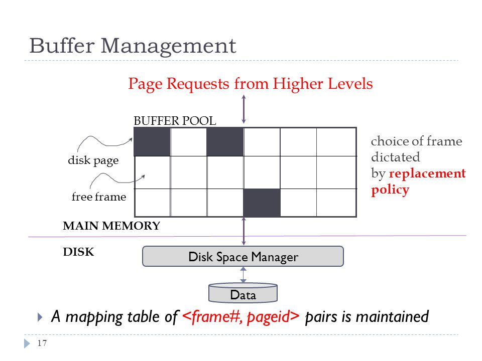 Buffer Management Page Requests from Higher Levels. BUFFER POOL. choice of frame dictated. by replacement policy.