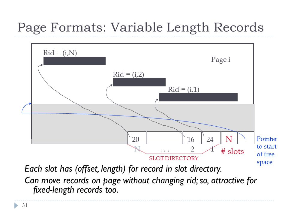 Page Formats: Variable Length Records
