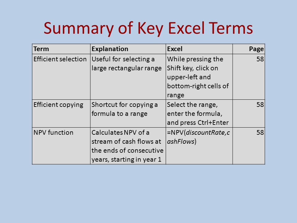 Summary of Key Excel Terms