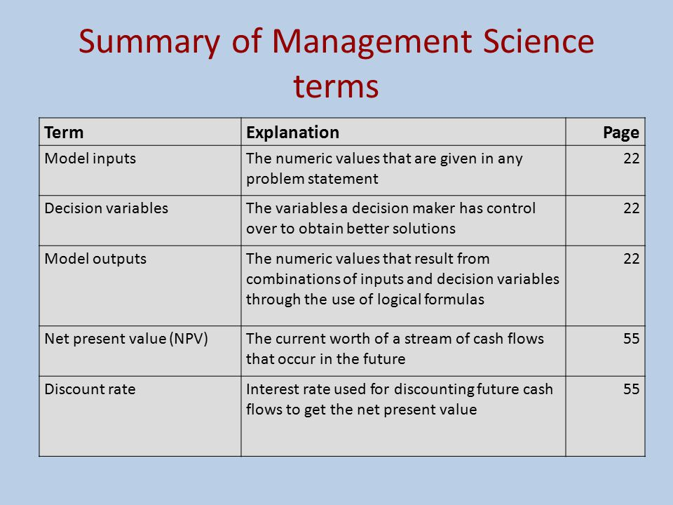 Summary of Management Science terms