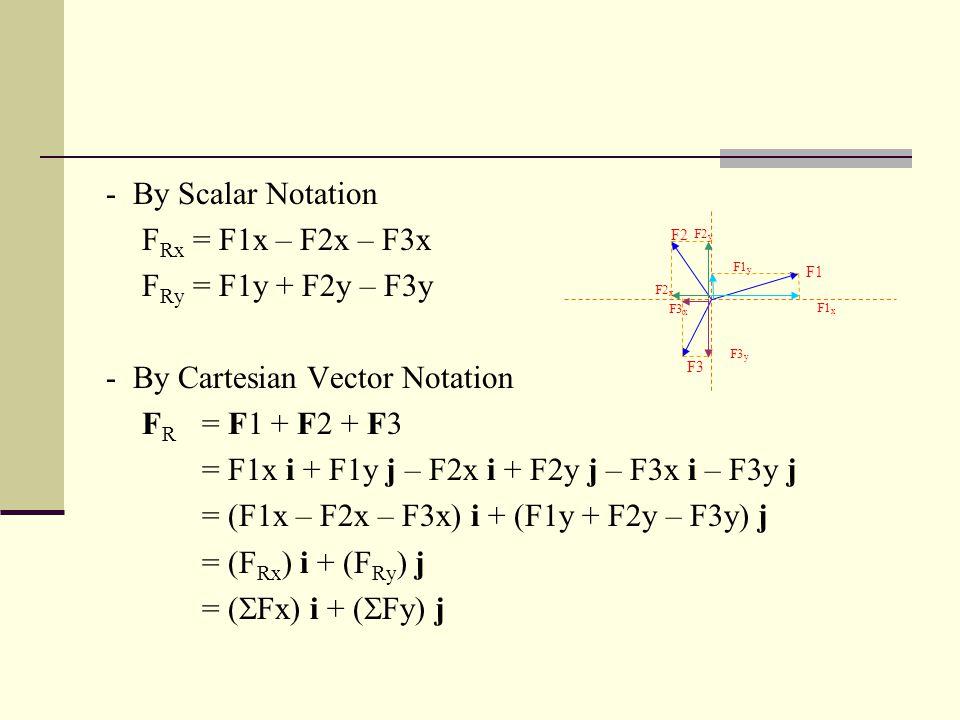 - By Cartesian Vector Notation FR = F1 + F2 + F3