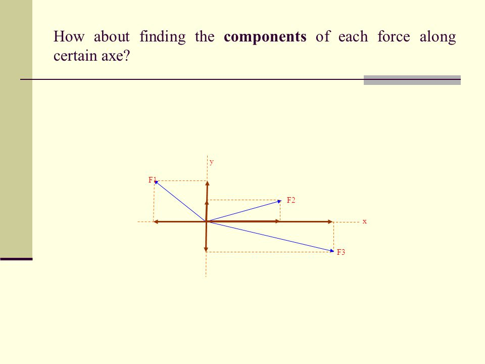 How about finding the components of each force along certain axe