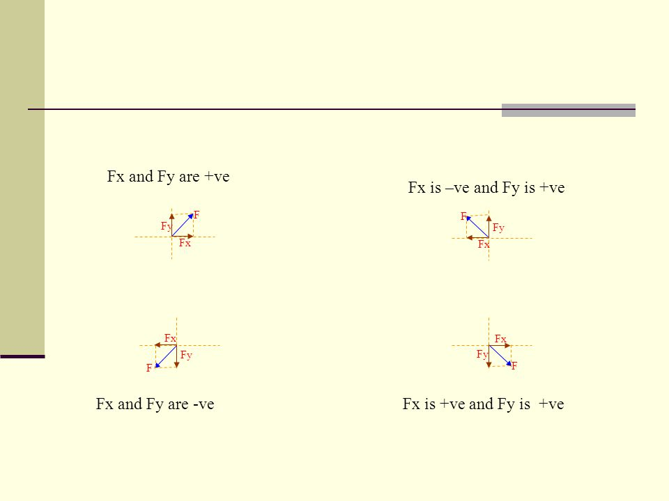 Fx and Fy are +ve Fx is –ve and Fy is +ve Fx and Fy are -ve