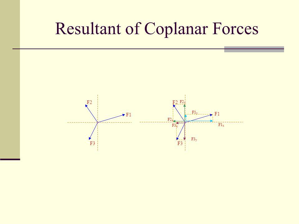 Resultant of Coplanar Forces