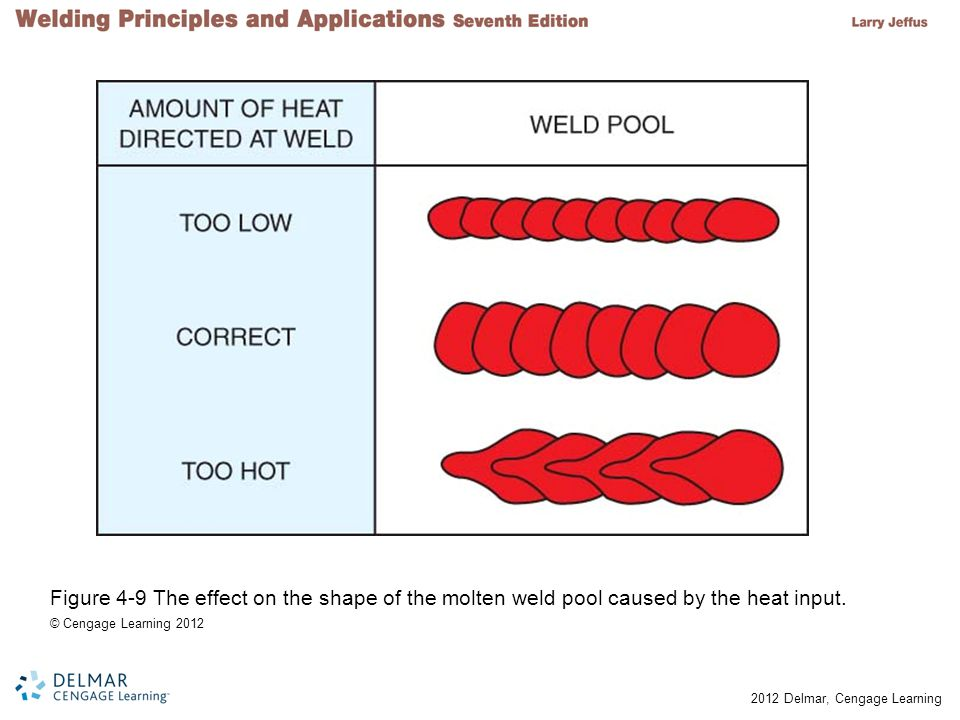 Figure 4-9 The effect on the shape of the molten weld pool caused by the heat input.