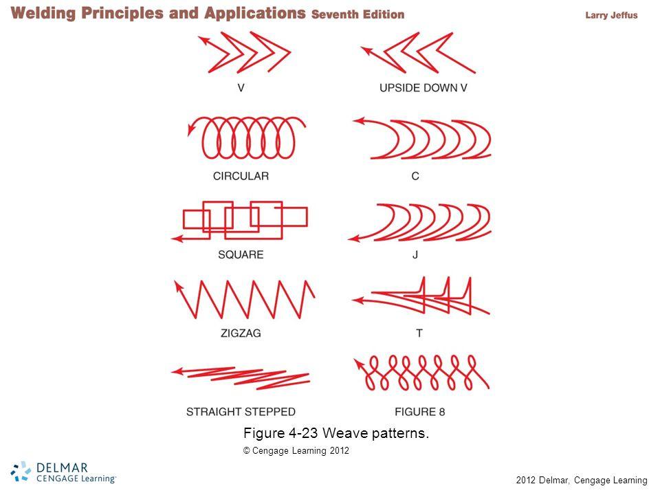 Figure 4-23 Weave patterns.