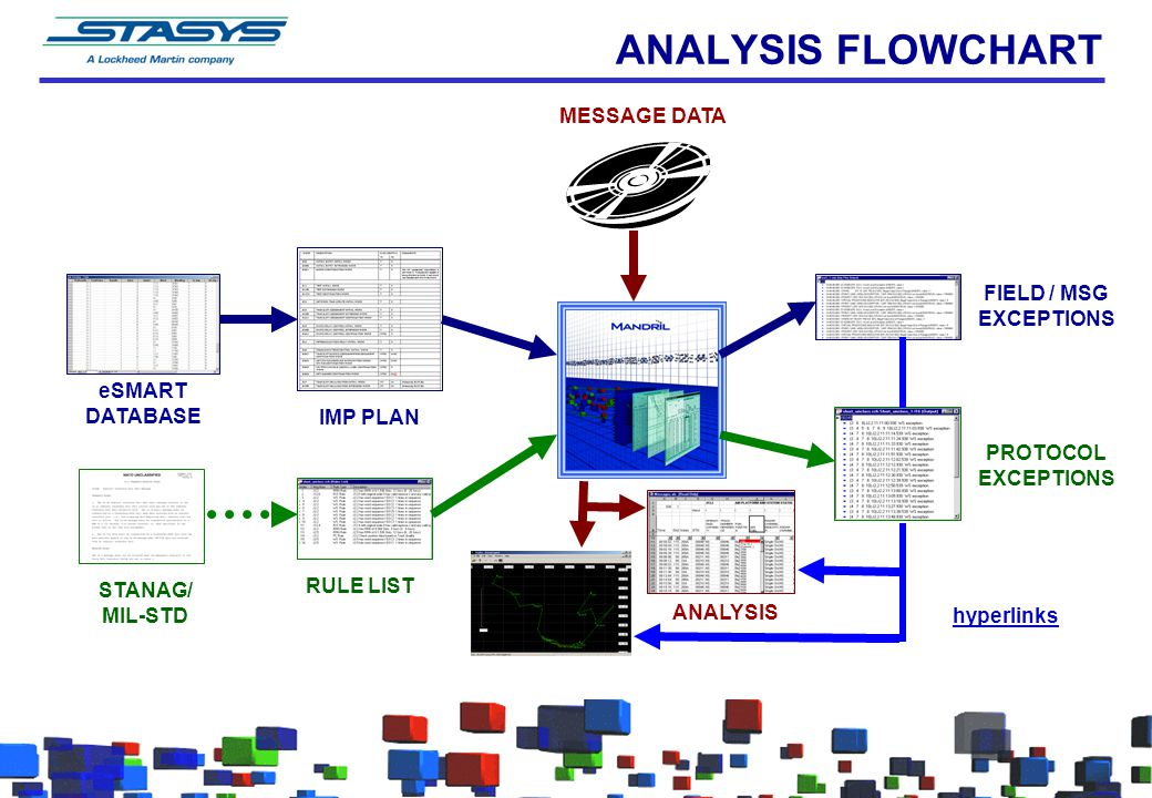 ANALYSIS FLOWCHART MESSAGE DATA FIELD / MSG EXCEPTIONS eSMART DATABASE