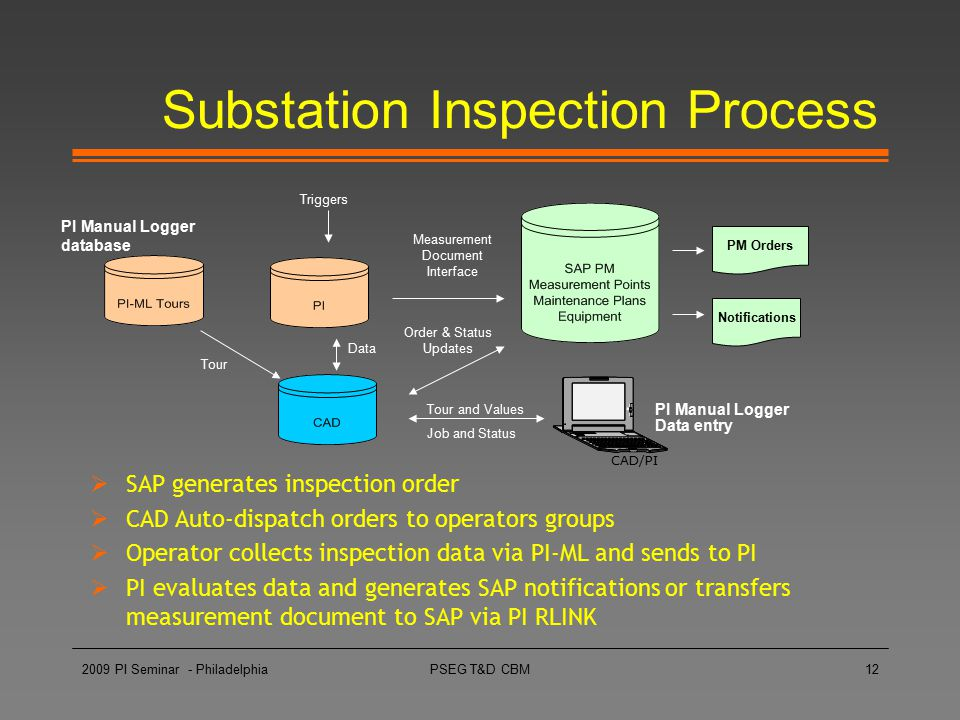 Substation Inspection Process