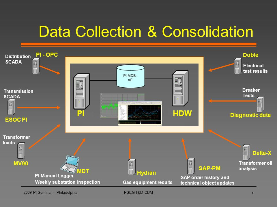 Data Collection & Consolidation