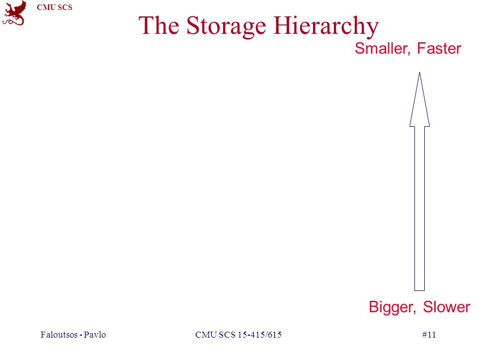 The Storage Hierarchy Smaller, Faster Bigger, Slower Faloutsos - Pavlo
