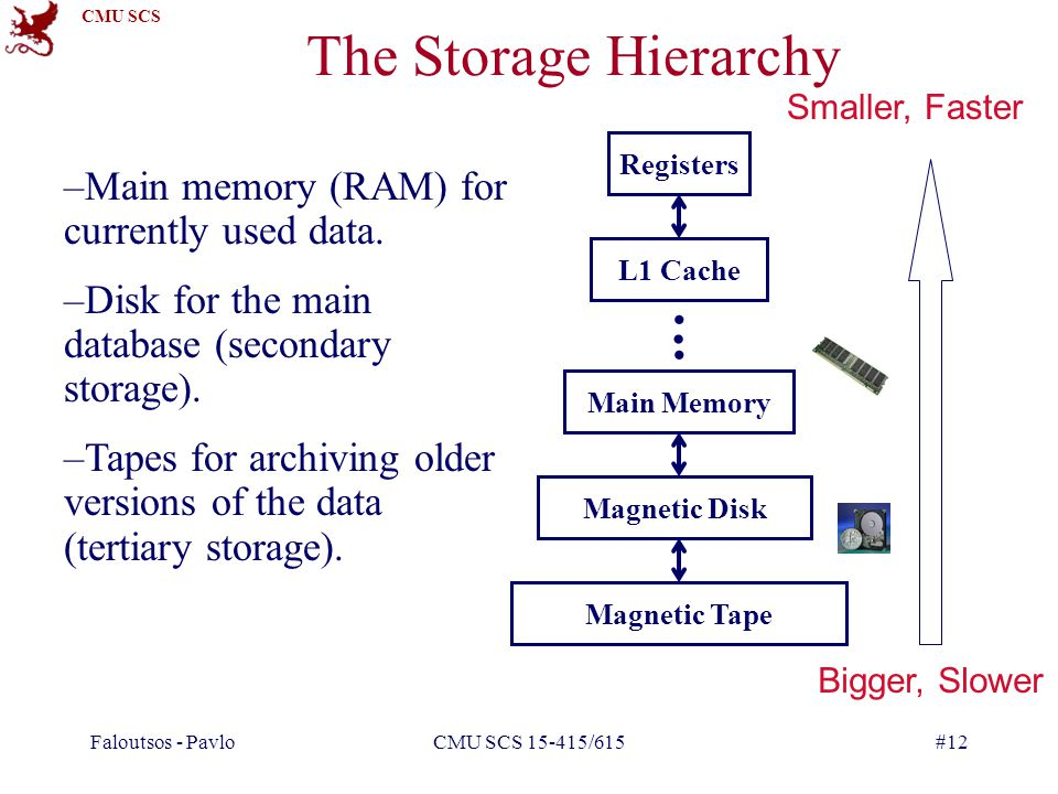 The Storage Hierarchy . . . Main memory (RAM) for currently used data.