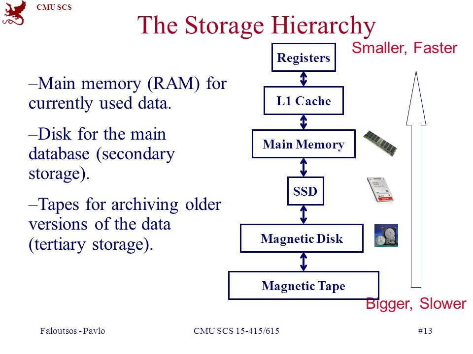 The Storage Hierarchy Main memory (RAM) for currently used data.