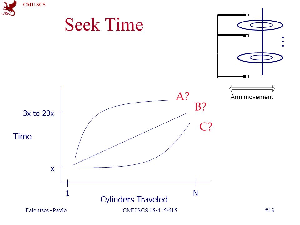 Seek Time … A B C Time Cylinders Traveled 3x to 20x x 1 N