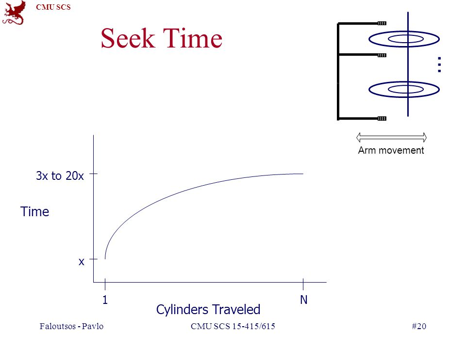 Seek Time … Time Cylinders Traveled 3x to 20x x 1 N Arm movement