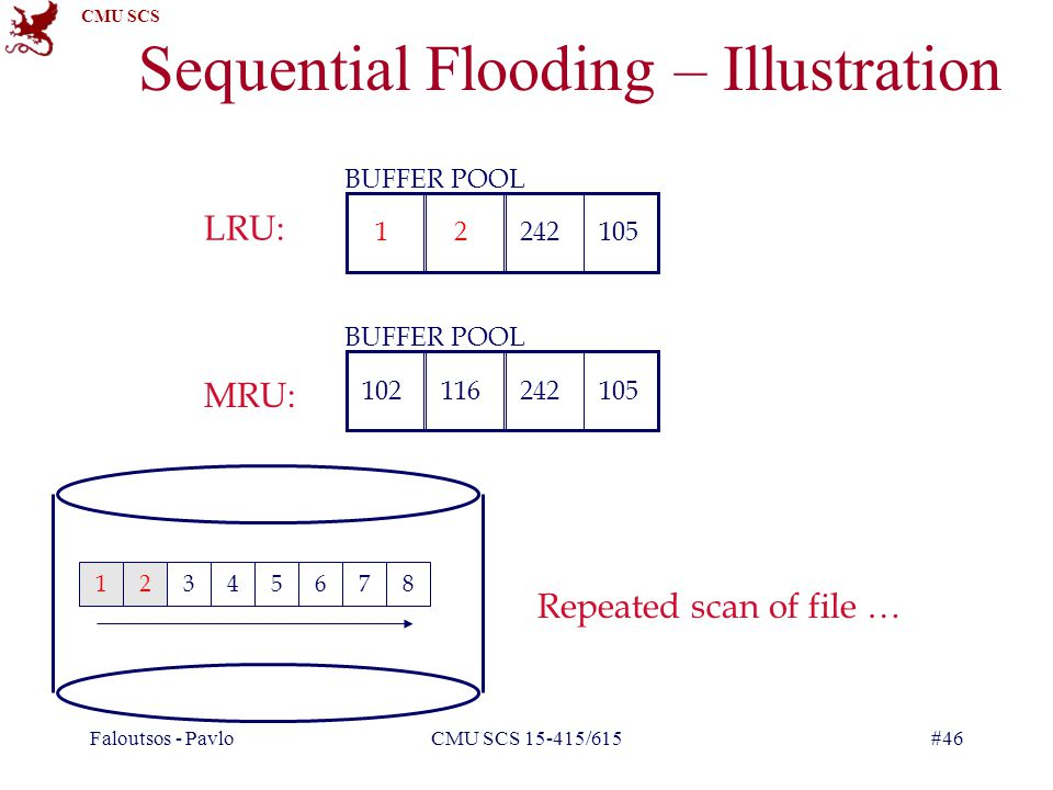Sequential Flooding – Illustration