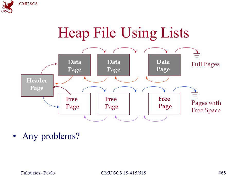 Heap File Using Lists Any problems Data Full Pages Header Page Free