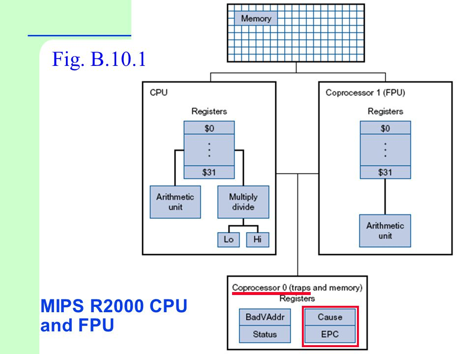 Fig. B.10.1 MIPS R2000 CPU and FPU