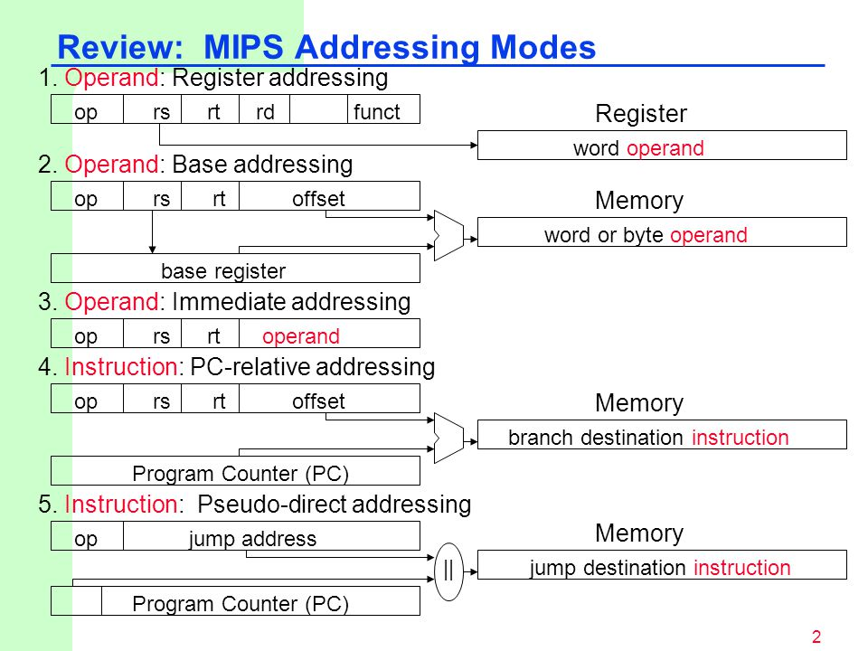 Review: MIPS Addressing Modes