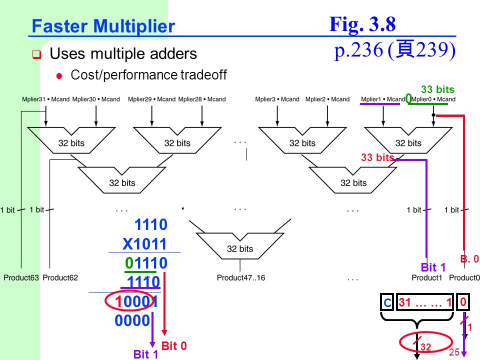 Fig. 3.8 p.236 (頁239) Faster Multiplier Uses multiple adders X1011