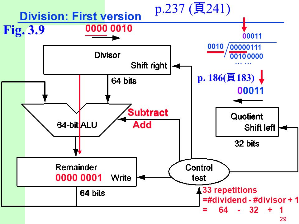 p.237 (頁241) Fig. 3.9 Division: First version 0000 0010 0000 0100