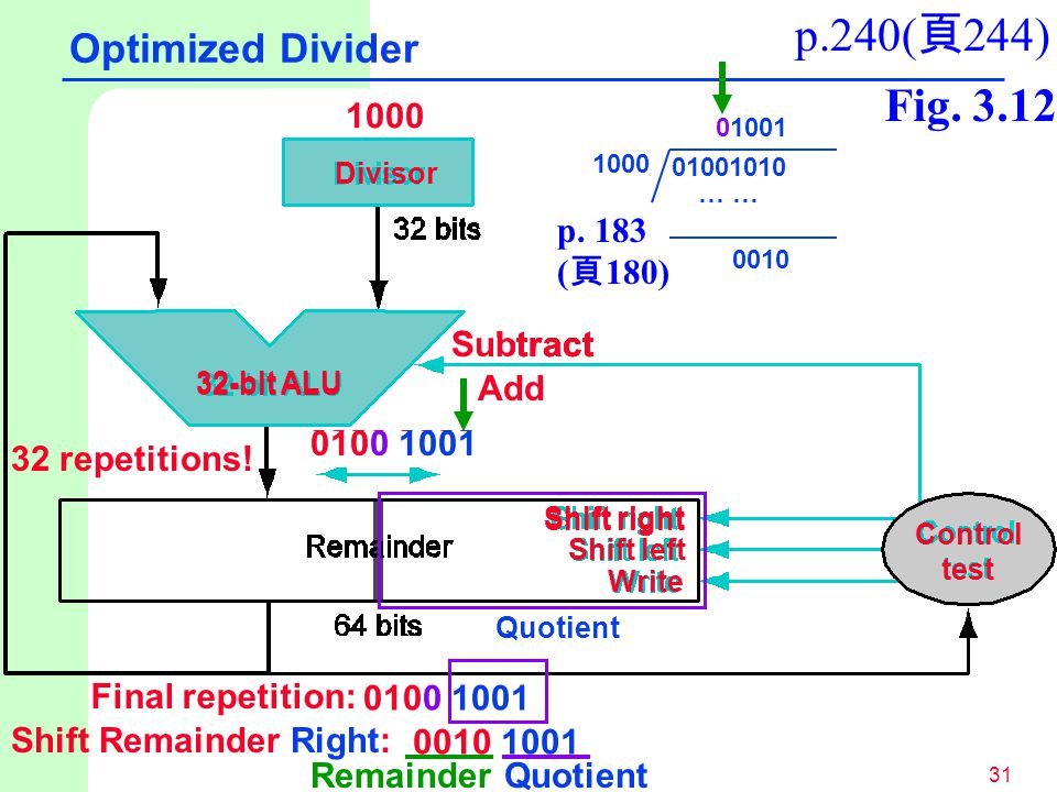 p.240(頁244) Fig. 3.12 Optimized Divider 1000 p. 183 (頁180) Subtract