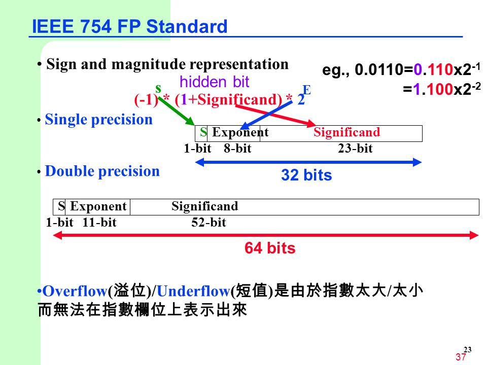 IEEE 754 FP Standard Sign and magnitude representation