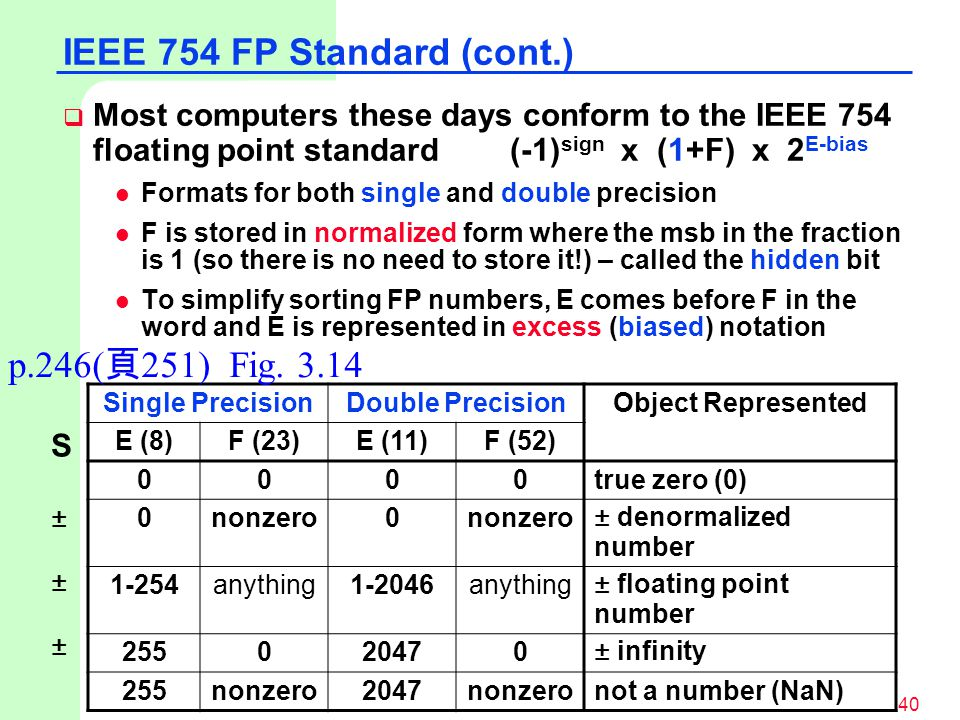 computing and ieee 754 floating point standard Floating point 1 floating point in computing, floating point describes a system for representing real numbers which supports a wide range of the ieee 754 standard.
