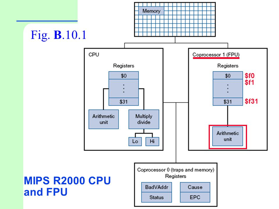 Fig. B.10.1 $f0 $f1 $f31 MIPS R2000 CPU and FPU