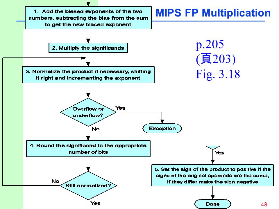 MIPS FP Multiplication