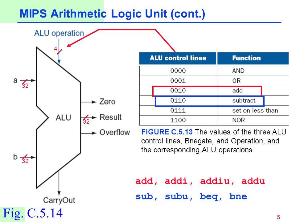 MIPS Arithmetic Logic Unit (cont.)