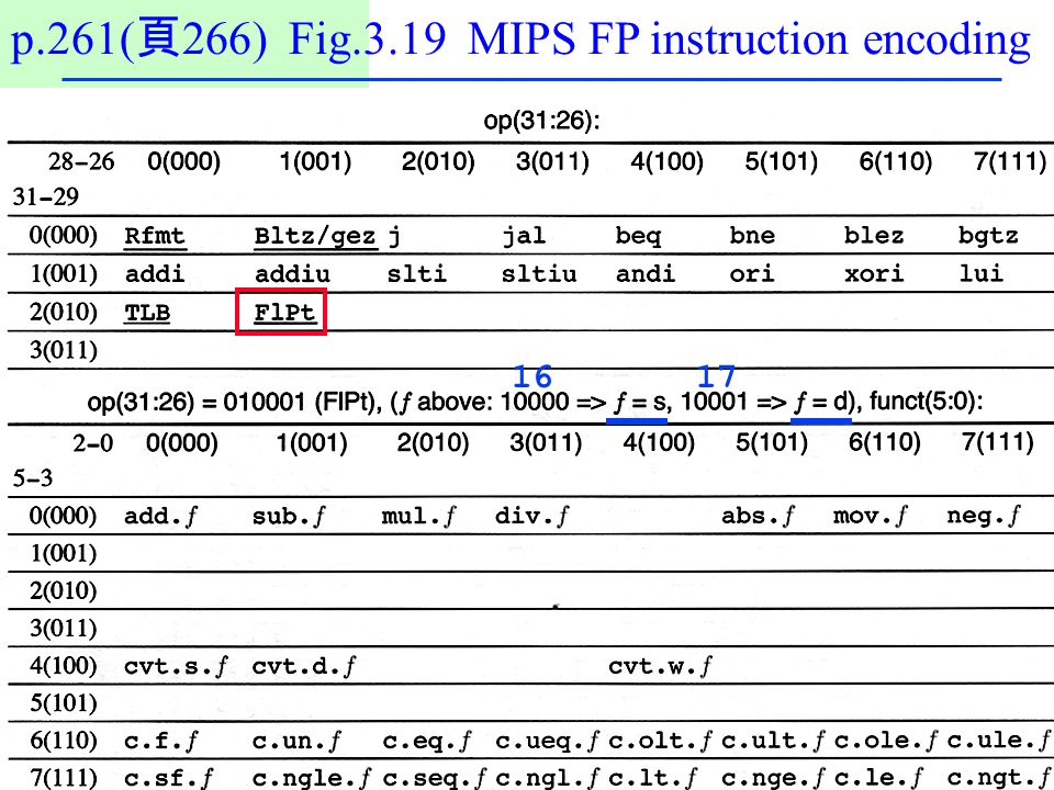 p.261(頁266) Fig.3.19 MIPS FP instruction encoding