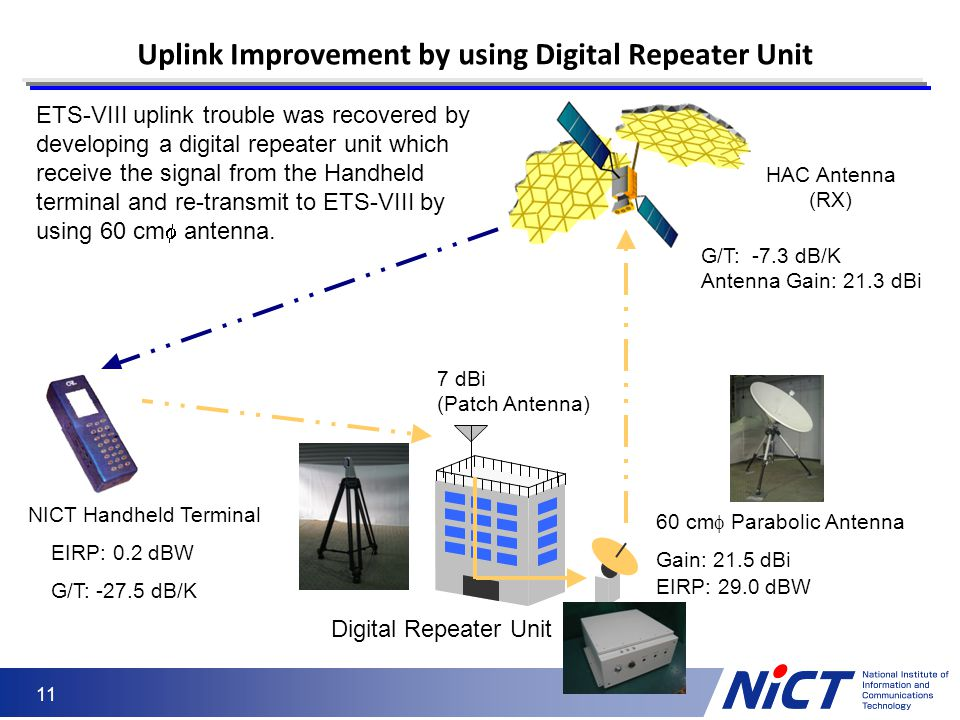 Uplink Improvement by using Digital Repeater Unit